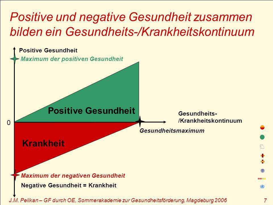 Positive und negative Gesundheit zusammen bilden ein Gesundheits-/Krankheitskontinuum