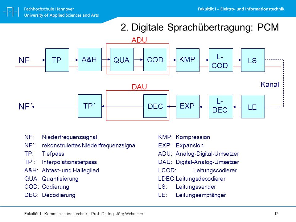 2. Digitale Sprachübertragung: PCM