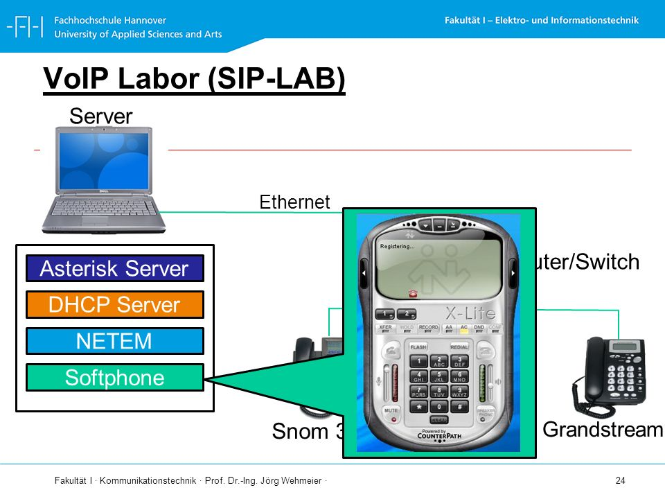 VoIP Labor (SIP-LAB) Server Router/Switch Asterisk Server DHCP Server