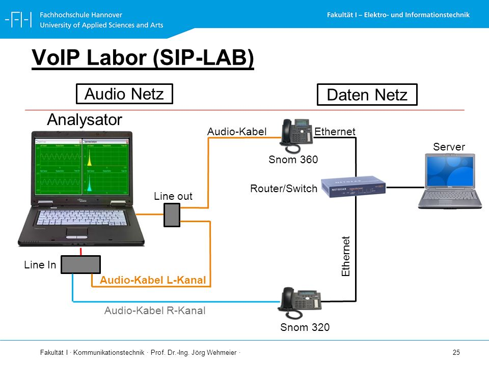 VoIP Labor (SIP-LAB) Audio Netz Daten Netz Analysator Snom 360