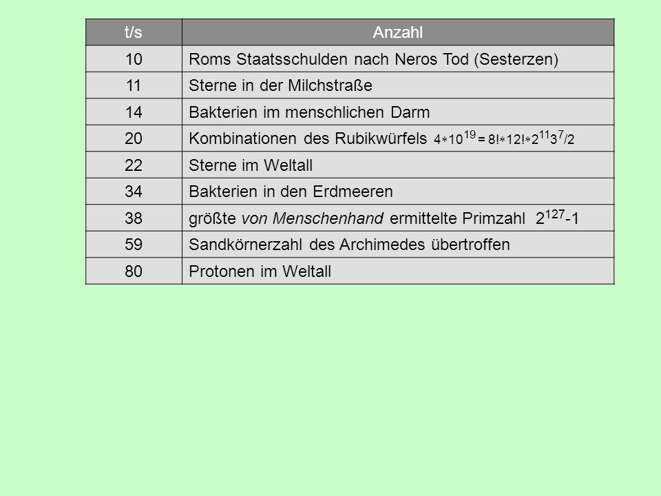 t/s Anzahl. 10. Roms Staatsschulden nach Neros Tod (Sesterzen) 11. Sterne in der Milchstraße. 14.