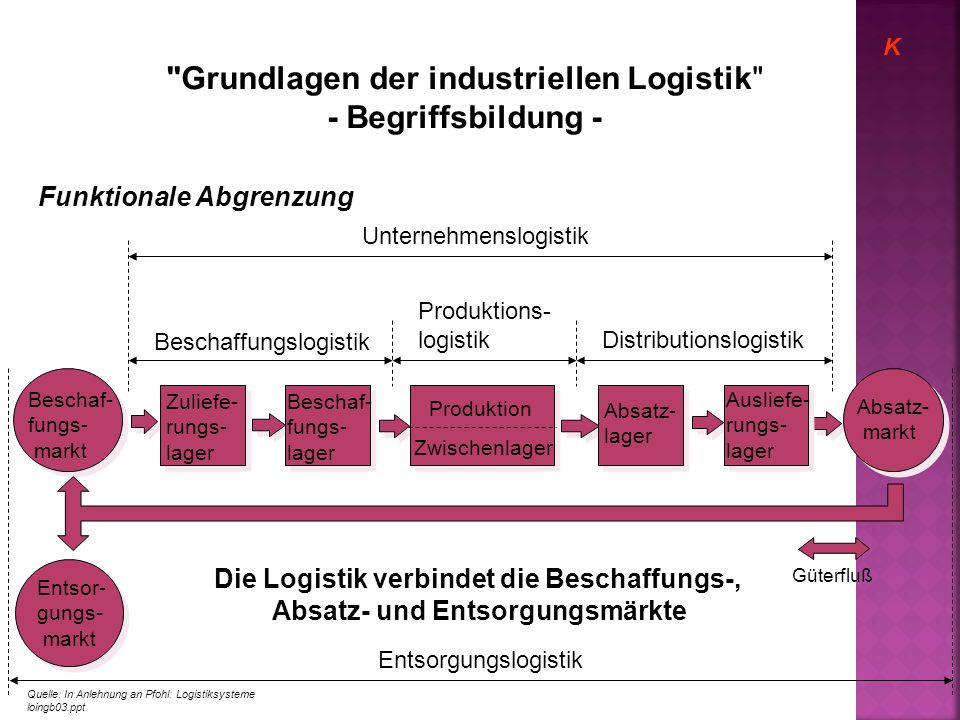 Grundlagen der industriellen Logistik - Begriffsbildung -