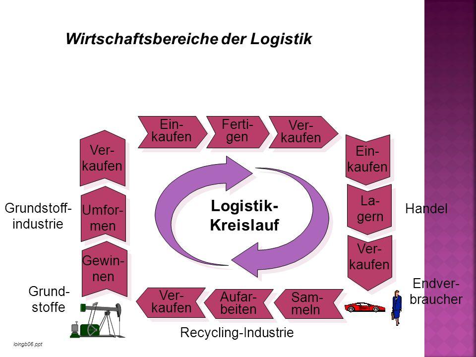 Wirtschaftsbereiche der Logistik