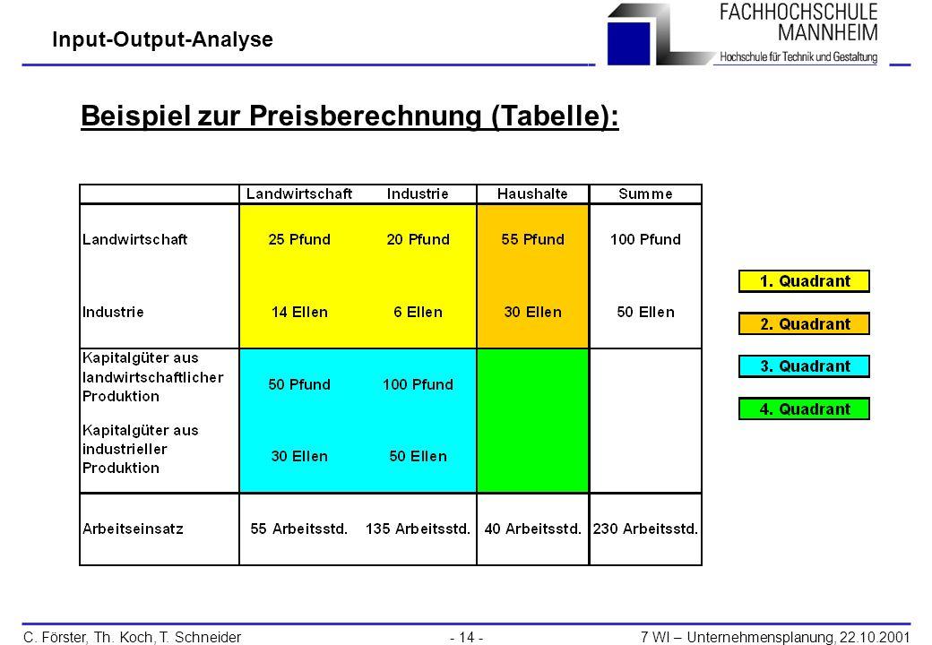 Beispiel zur Preisberechnung (Tabelle):