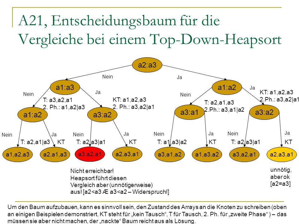 A21, Entscheidungsbaum für die Vergleiche bei einem Top-Down-Heapsort