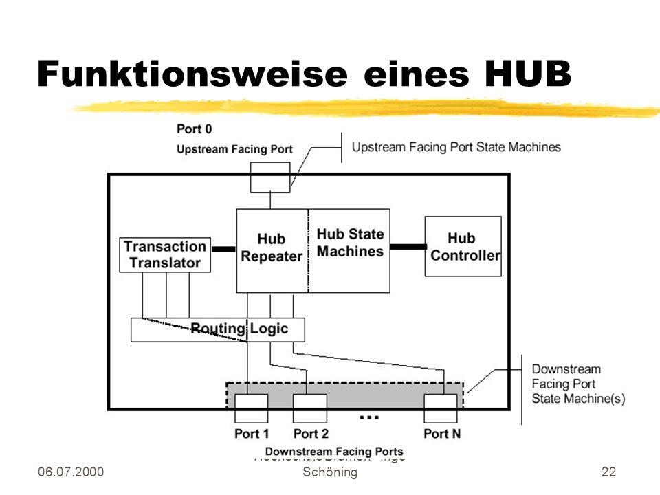 Funktionsweise eines HUB