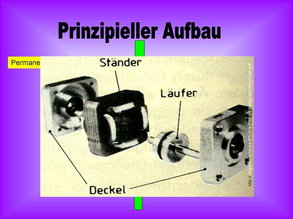 Prinzipieller Aufbau Permanentmagnet als Rotor Spulen
