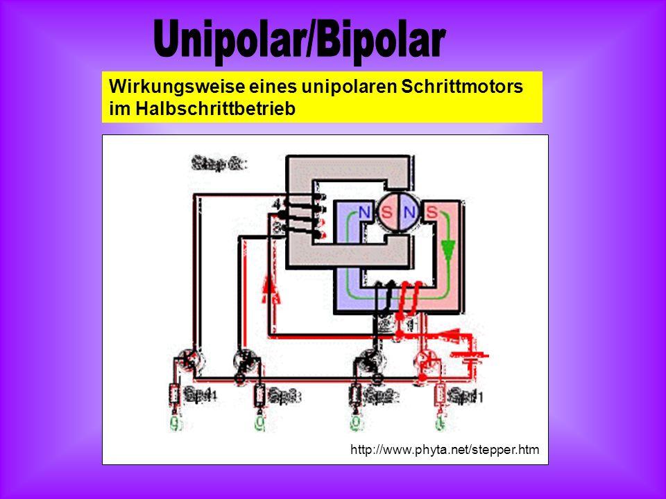 Unipolar/Bipolar Wirkungsweise eines unipolaren Schrittmotors im Halbschrittbetrieb.
