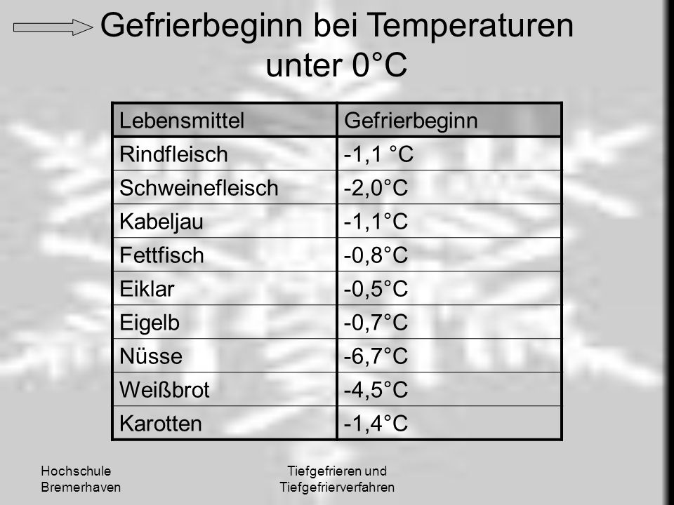 Gefrierbeginn bei Temperaturen unter 0°C