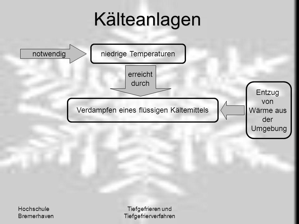 Kälteanlagen notwendig niedrige Temperaturen erreicht durch Entzug von