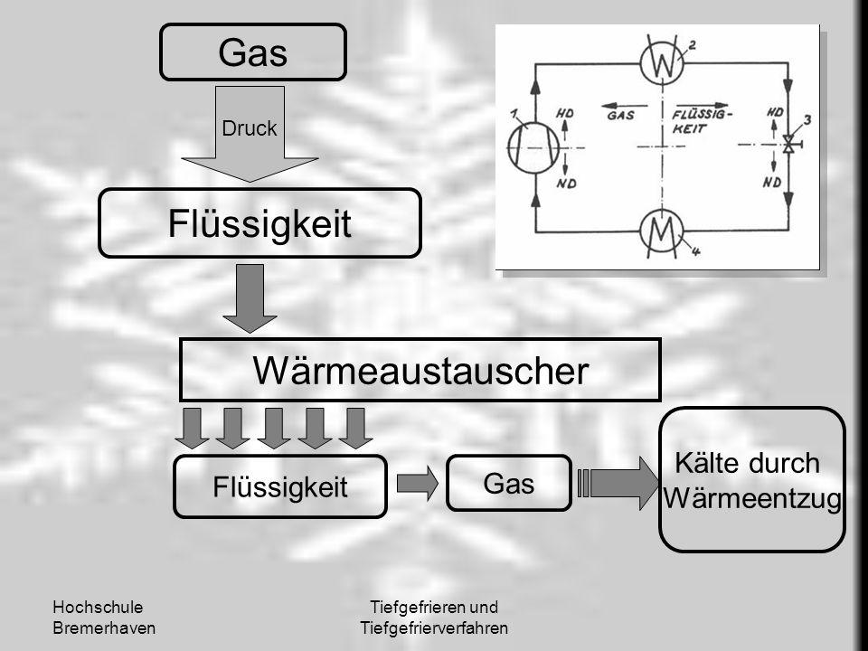 Tiefgefrieren und Tiefgefrierverfahren