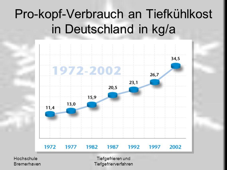 Pro-kopf-Verbrauch an Tiefkühlkost in Deutschland in kg/a