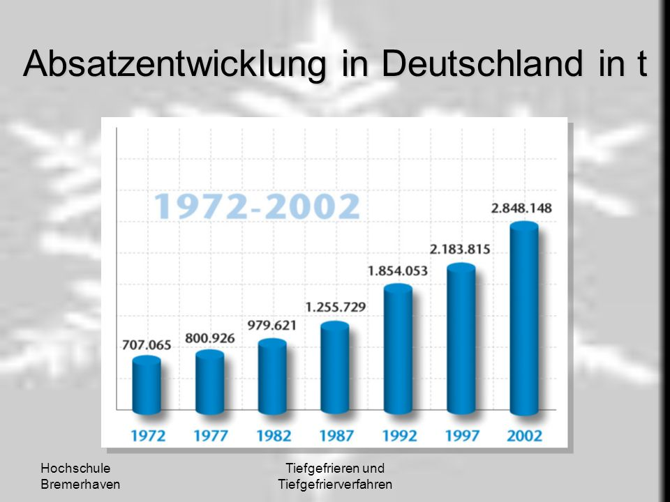 Absatzentwicklung in Deutschland in t