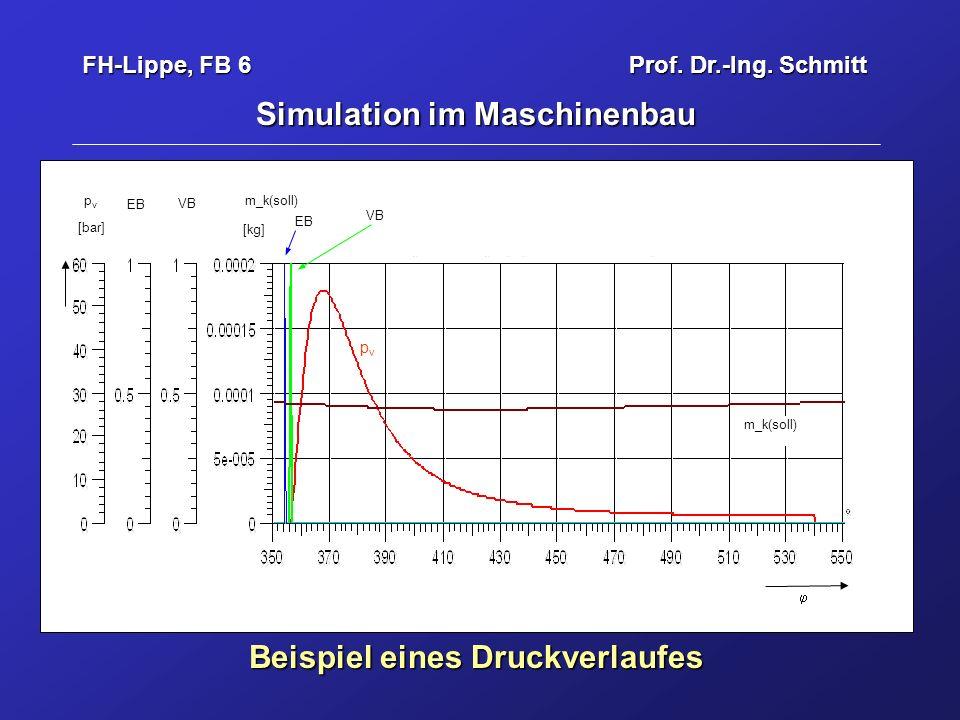 Simulation im Maschinenbau Beispiel eines Druckverlaufes