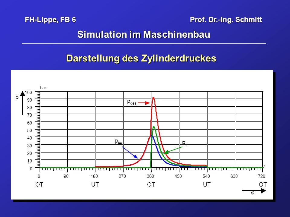 Simulation im Maschinenbau Darstellung des Zylinderdruckes