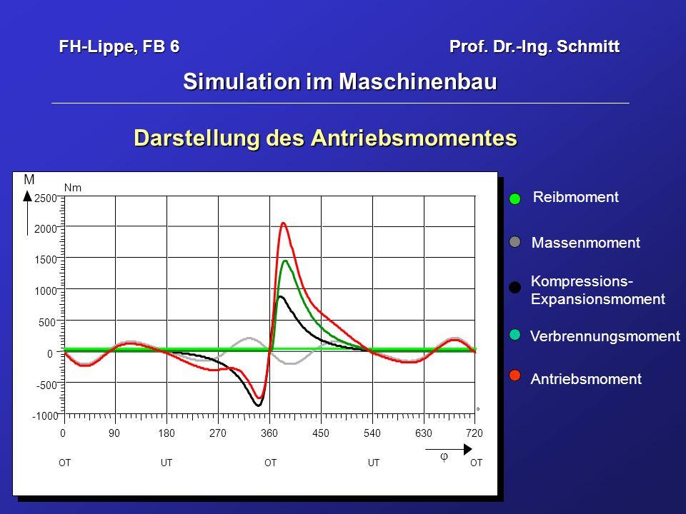 Simulation im Maschinenbau Darstellung des Antriebsmomentes