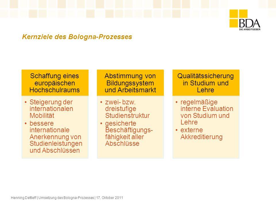 Kernziele des Bologna-Prozesses