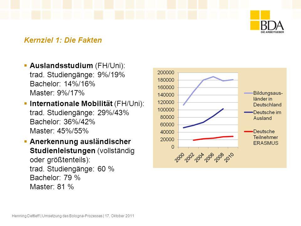 Kernziel 1: Die Fakten Auslandsstudium (FH/Uni): trad. Studiengänge: 9%/19% Bachelor: 14%/16% Master: 9%/17%