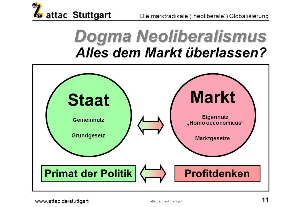 Dogma Neoliberalismus Alles dem Markt überlassen