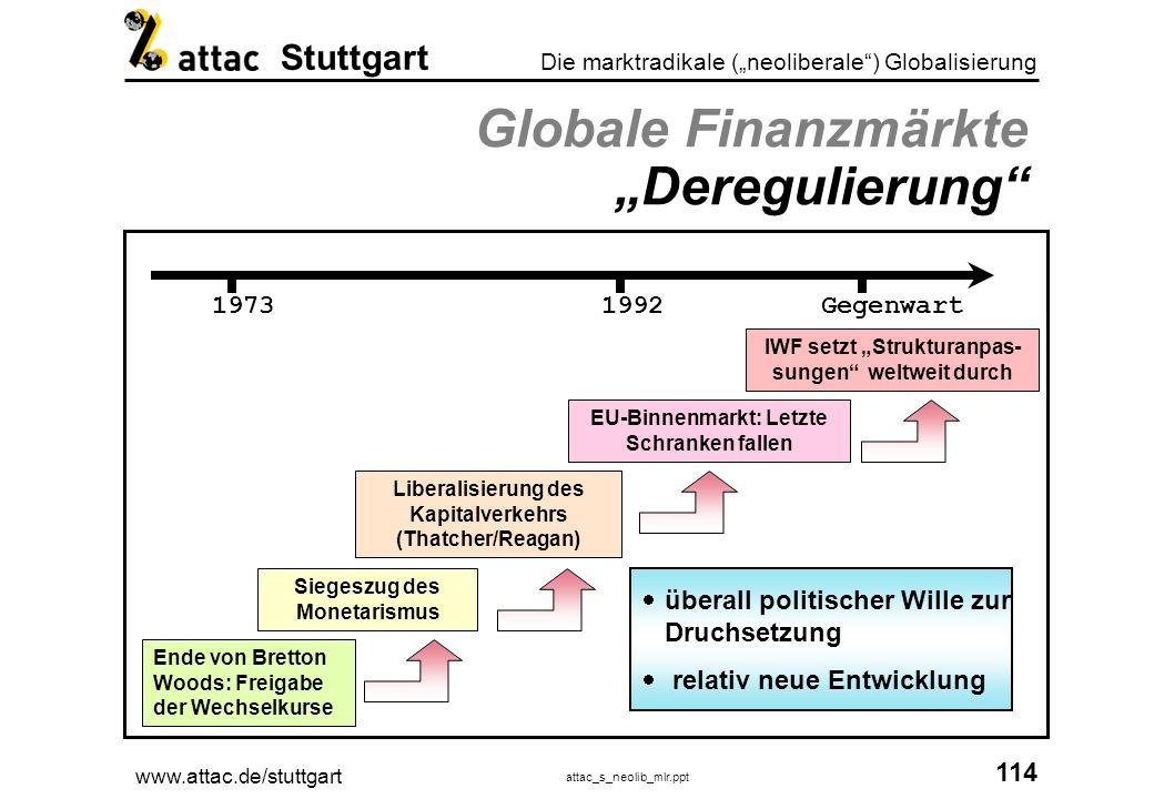 "Globale Finanzmärkte ""Deregulierung"