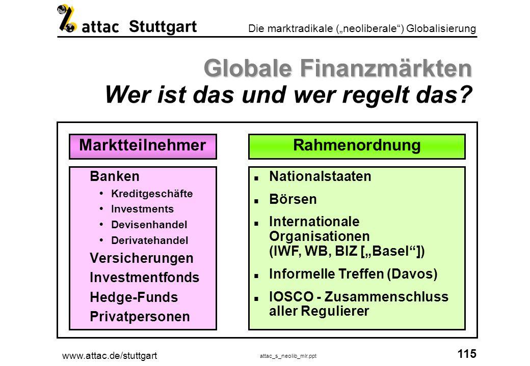 Globale Finanzmärkten Wer ist das und wer regelt das