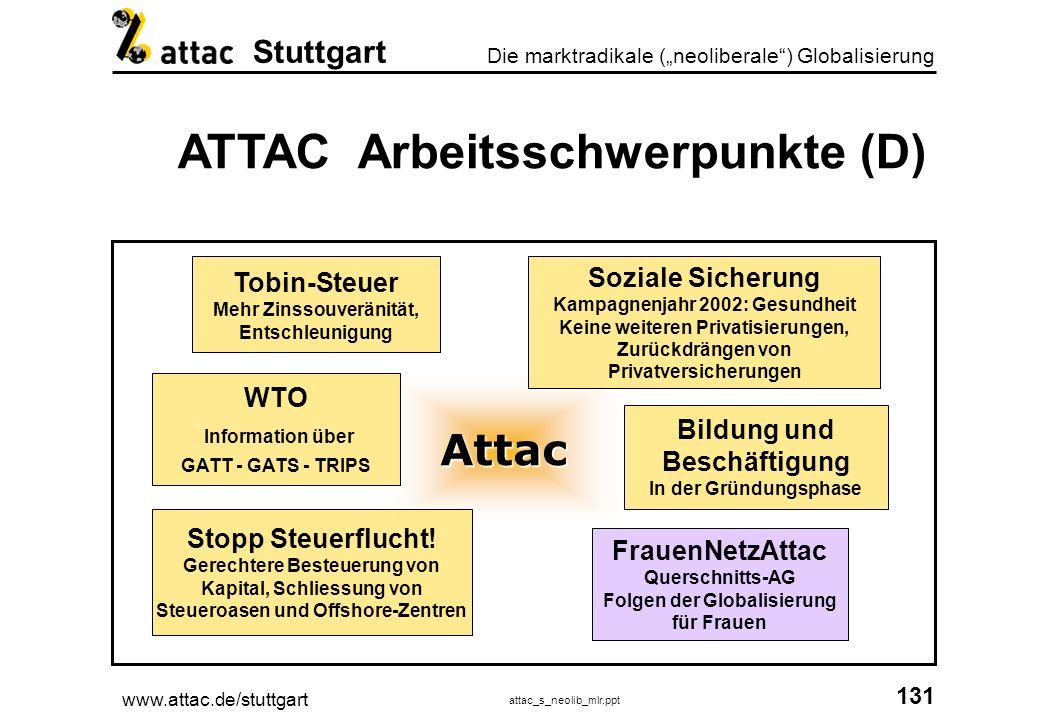 ATTAC Arbeitsschwerpunkte (D)