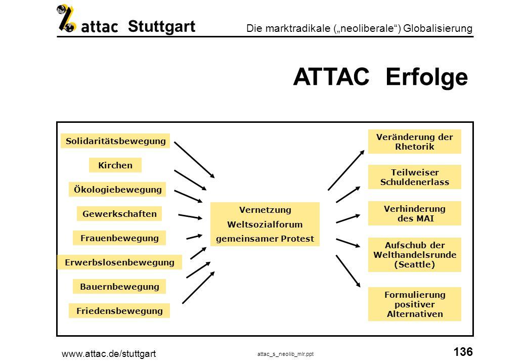 ATTAC Erfolge Veränderung der Rhetorik Solidaritätsbewegung Kirchen