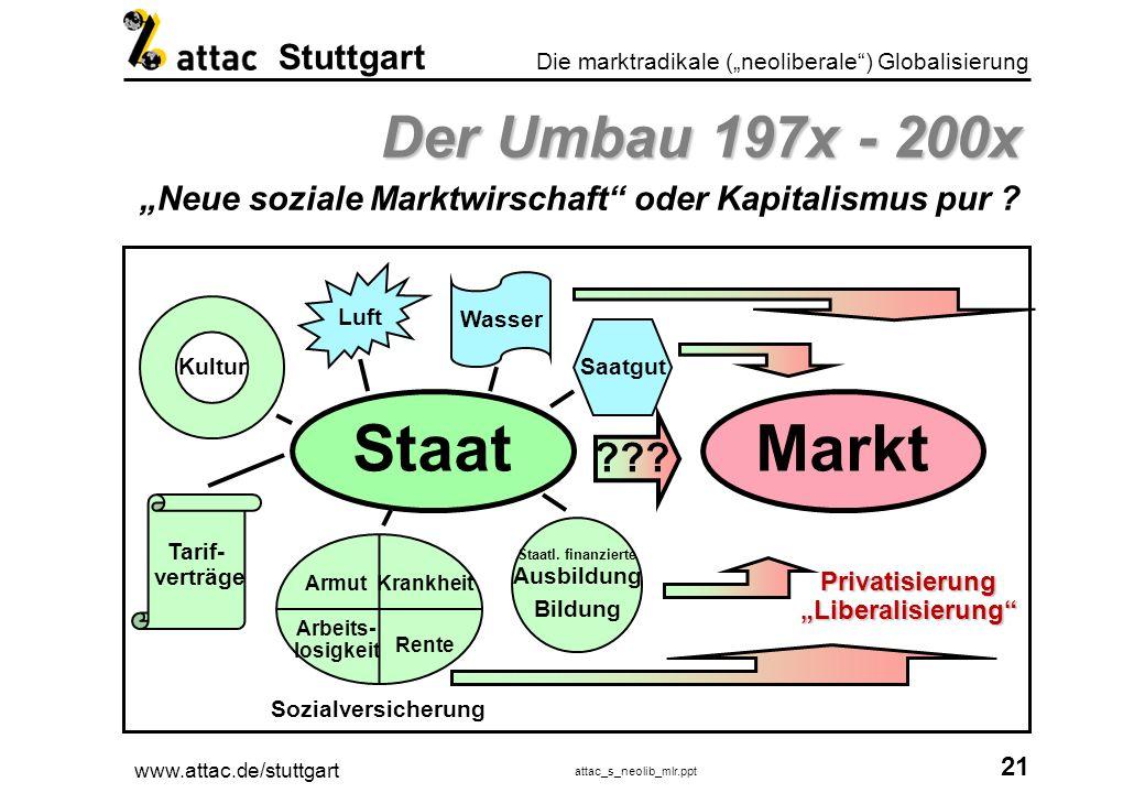 """Staatl. finanzierte Ausbildung Privatisierung """"Liberalisierung"""