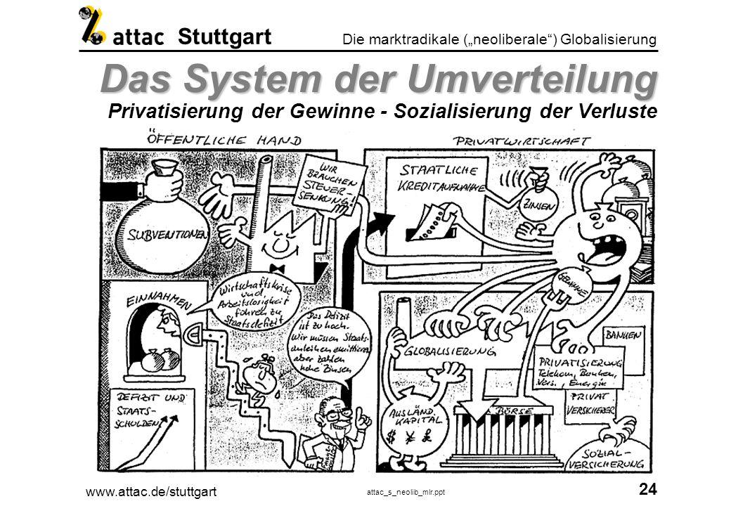 Das System der Umverteilung Privatisierung der Gewinne - Sozialisierung der Verluste