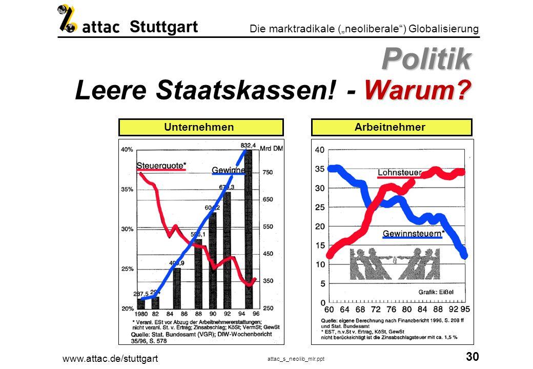 Politik Leere Staatskassen! - Warum