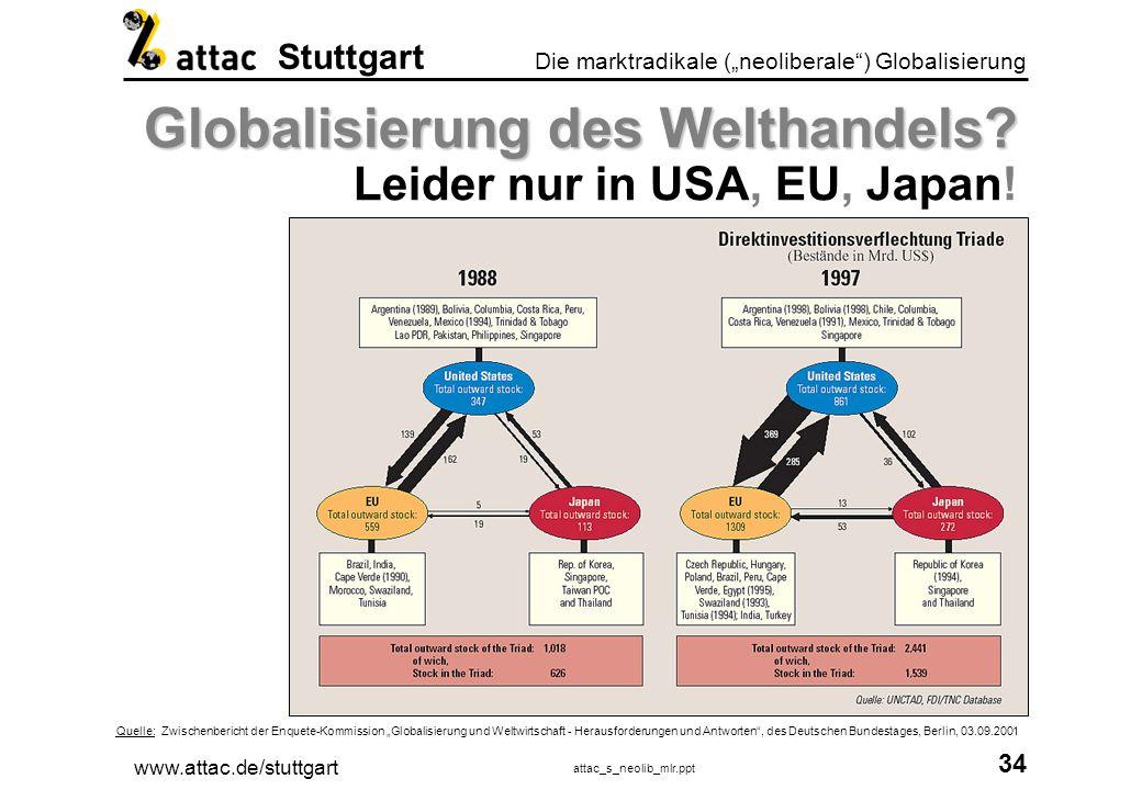 Globalisierung des Welthandels Leider nur in USA, EU, Japan!