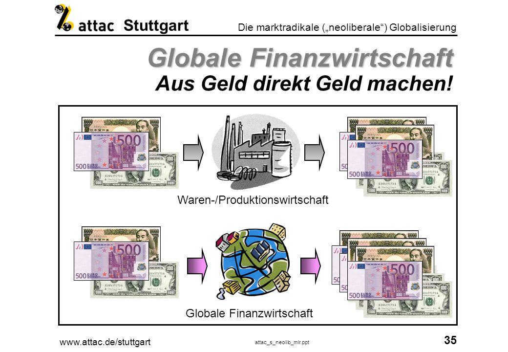 Globale Finanzwirtschaft Aus Geld direkt Geld machen!