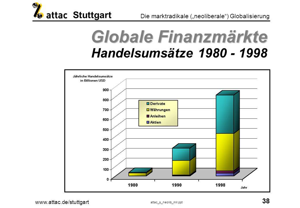 Globale Finanzmärkte Handelsumsätze 1980 - 1998