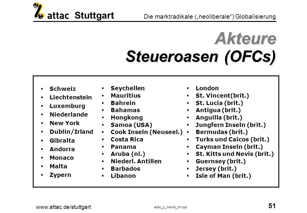 Akteure Steueroasen (OFCs)