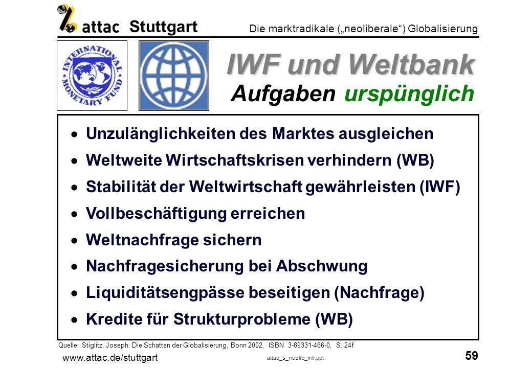 IWF und Weltbank Aufgaben urspünglich