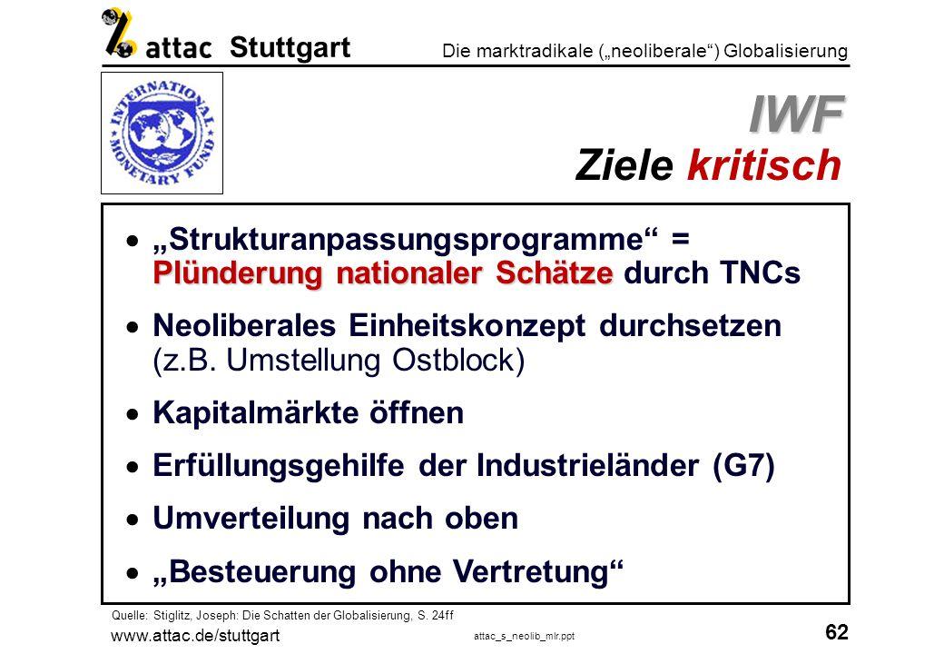 """IWF Ziele kritisch """"Strukturanpassungsprogramme = Plünderung nationaler Schätze durch TNCs."""
