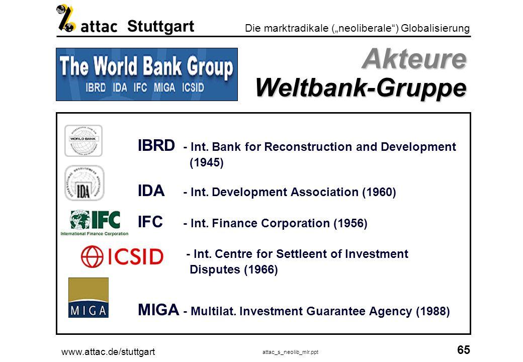Akteure Weltbank-Gruppe