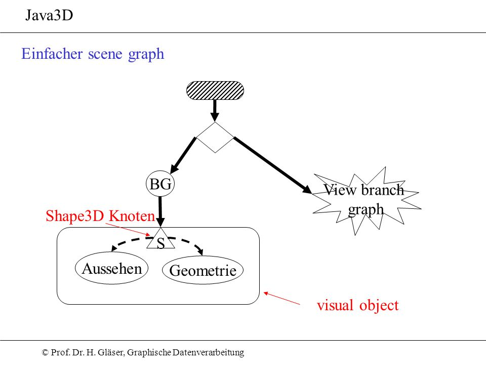 Java3D Einfacher scene graph View branch graph BG Shape3D Knoten S Aussehen Geometrie visual object