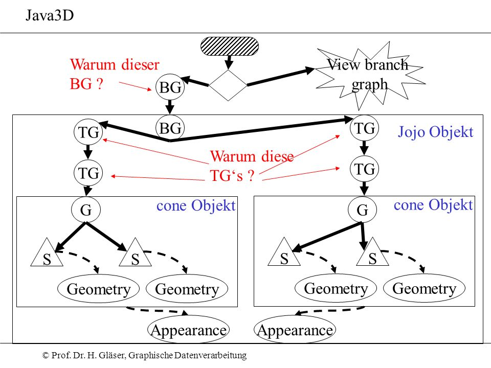 Java3D View branch. graph. Warum dieser. BG BG. BG. TG. TG. Jojo Objekt. Warum diese. TG's