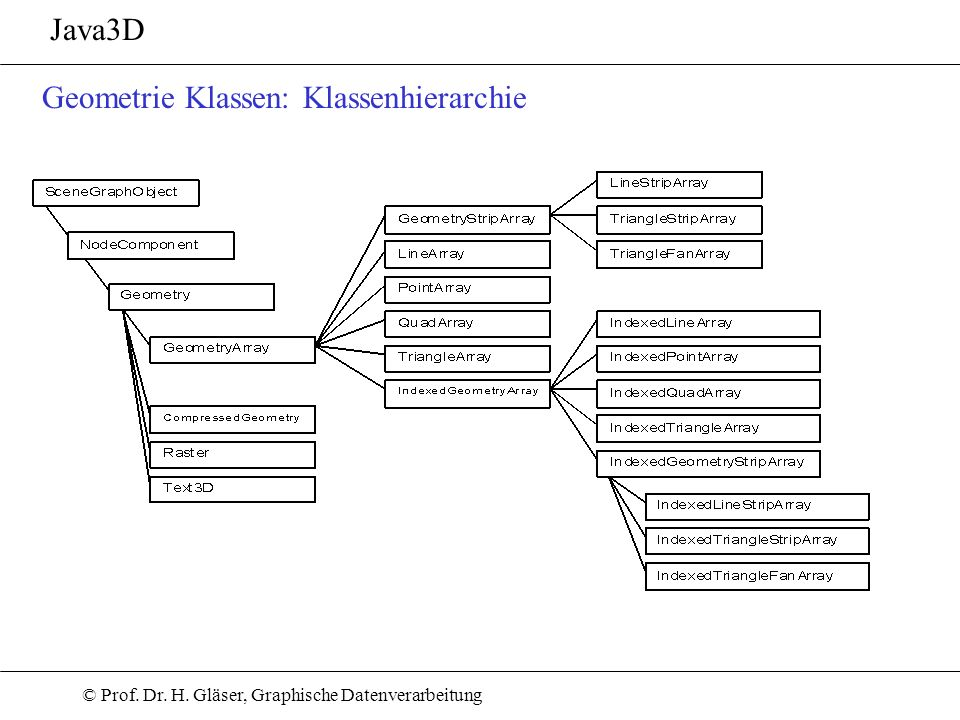 Java3D Geometrie Klassen: Klassenhierarchie