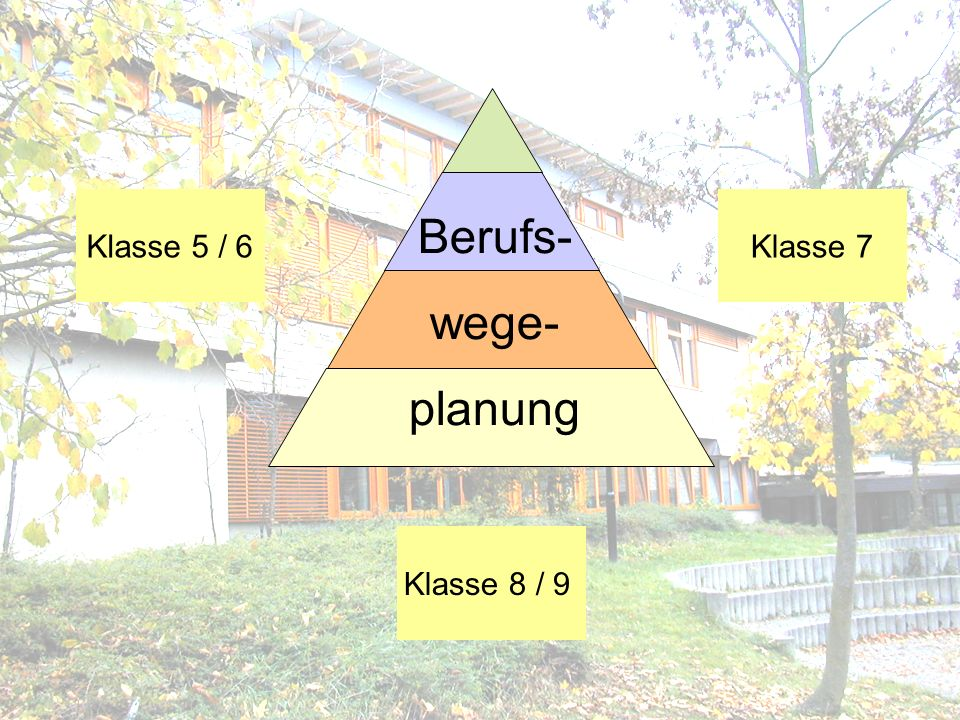 Klasse 5 / 6 Klasse 7 Berufs- wege- planung Klasse 8 / 9
