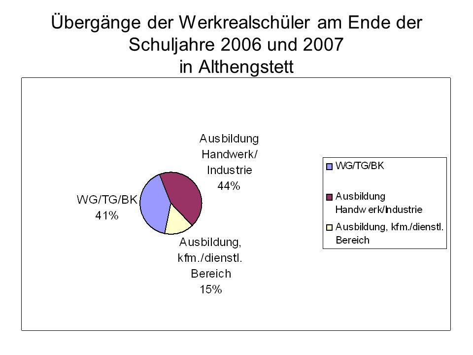 Übergänge der Werkrealschüler am Ende der Schuljahre 2006 und 2007 in Althengstett