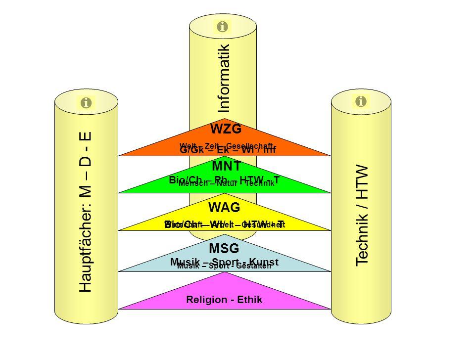 Informatik Hauptfächer: M – D - E Technik / HTW WZG MNT WAG MSG