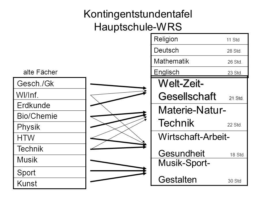 Kontingentstundentafel Hauptschule-WRS