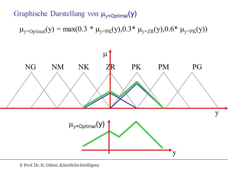 Graphische Darstellung von my=Optimal(y)