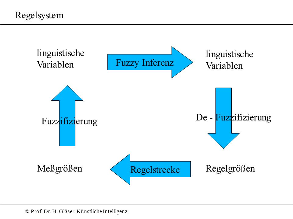 Regelsystem Regelstrecke. Fuzzy Inferenz. Fuzzifizierung. De - Fuzzifizierung. linguistische. Variablen.