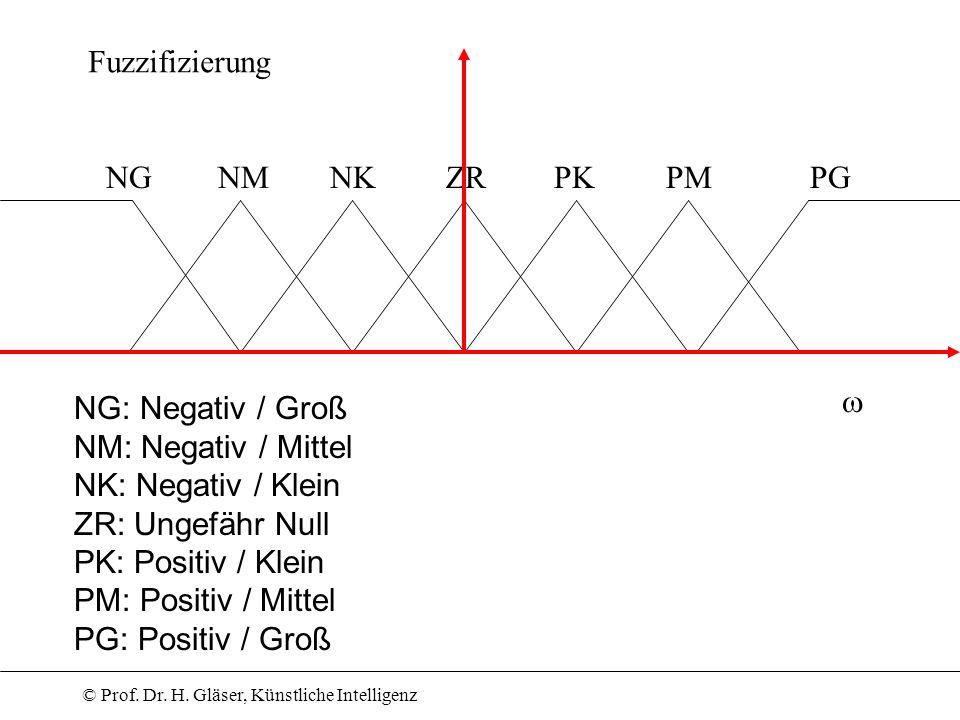 Fuzzifizierung NG. NM. NK. ZR. PK. PM. PG.  NG: Negativ / Groß. NM: Negativ / Mittel. NK: Negativ / Klein.