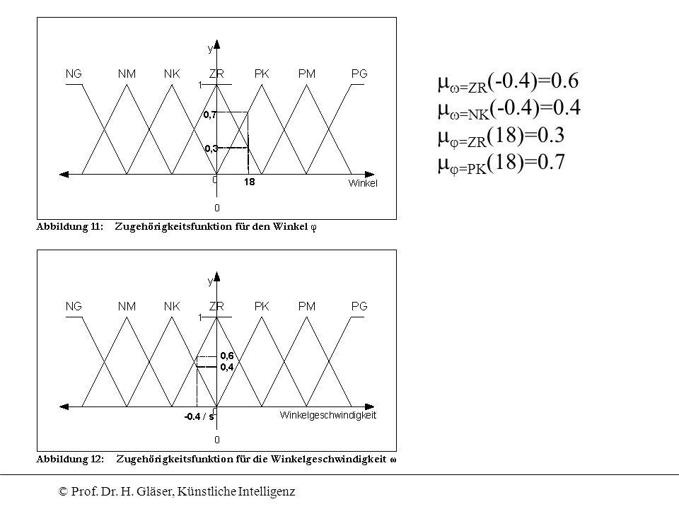 =ZR(-0.4)=0.6 =NK(-0.4)=0.4 =ZR(18)=0.3 =PK(18)=0.7