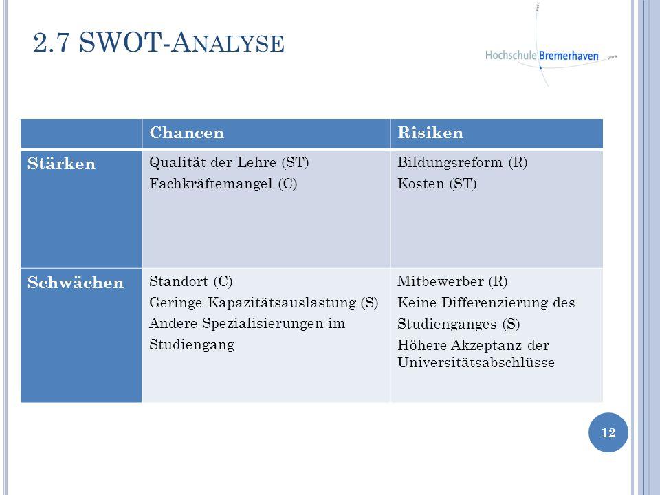 2.7 SWOT-Analyse Chancen Risiken Stärken Schwächen