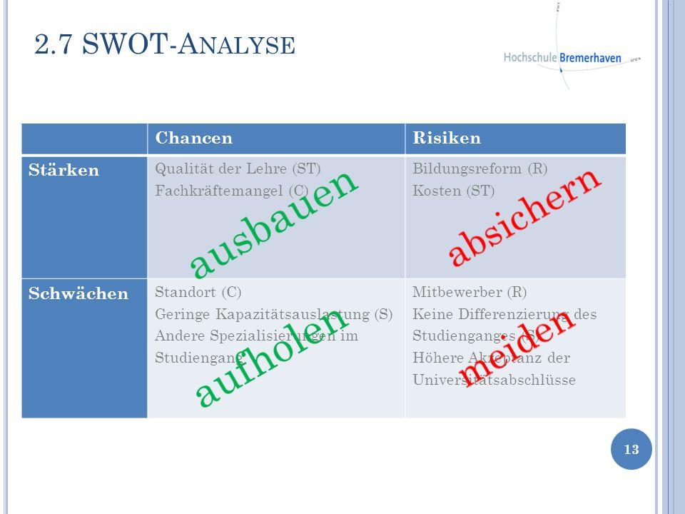 ausbauen aufholen absichern meiden 2.7 SWOT-Analyse Chancen Risiken